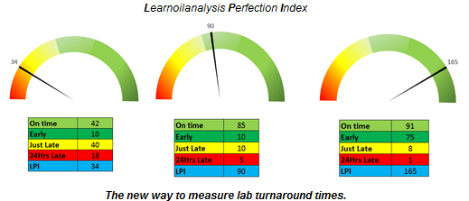 How to benchmark oil condition monitoring lab turnaround times? Get your lab to send reports back to you fast.