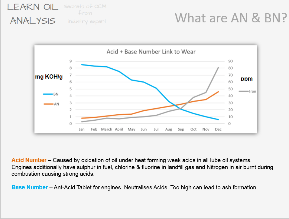 TAN TBN What do Acid Number (AN / TAN) and Base Number (BN / TBN) mean on a lube oil sample analysis report?