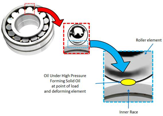 Lubrication Theory - know your boundary to full fluid film lubrication. Understanding how a lubricant works.