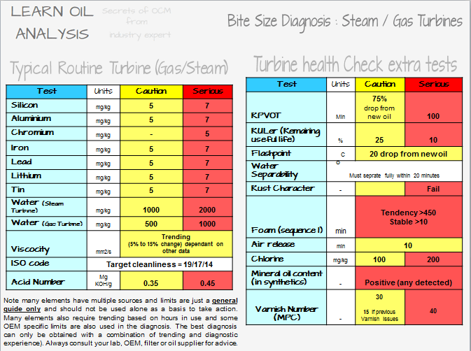 word image 12 Bitesize Diagnosis   element source and limits for lubricated machinery. Where do aluminium, copper, iron, calcium, phosphorus, zinc, lead and tin come from in a lube oil sample.