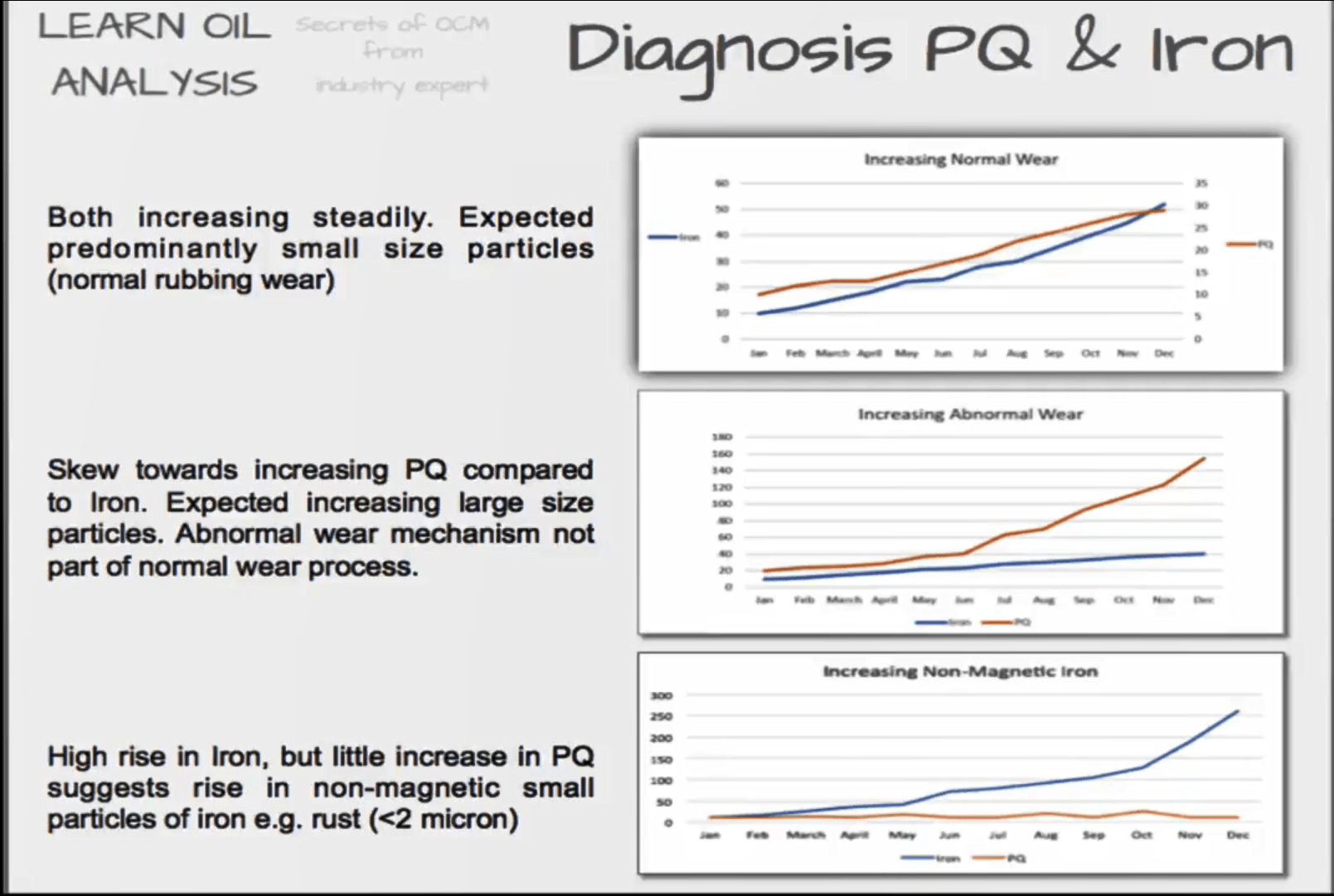 PQ vs iron PQ Measuring abnormal sized ferrous / iron wear particles in lube oils