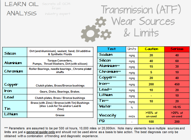 word image 13 Bitesize Diagnosis element source and limits for lubricated machinery. Where do aluminium, copper, iron, calcium, phosphorus, zinc, lead and tin come from in a lube oil sample.