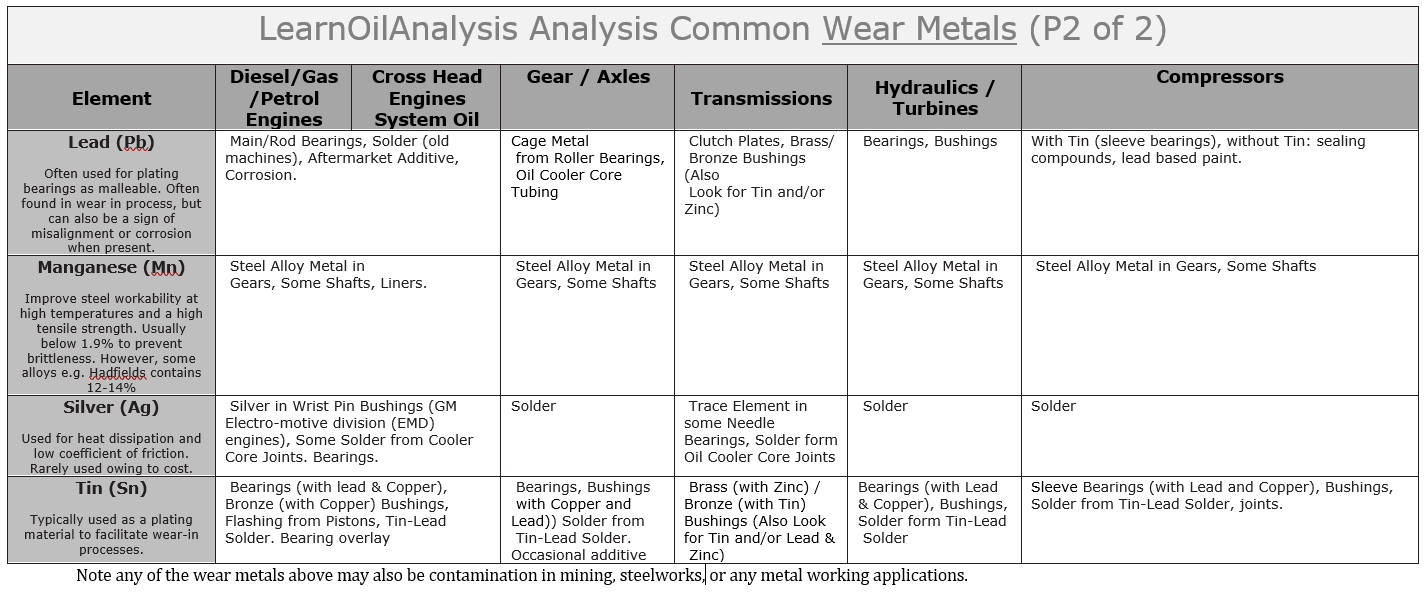 word image 3 Source element guide contamination, wear metal, additives and multi origin elements