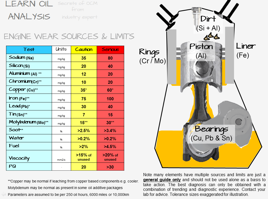word image 9 Guide to interpreting and diagnosing Engine oil reports