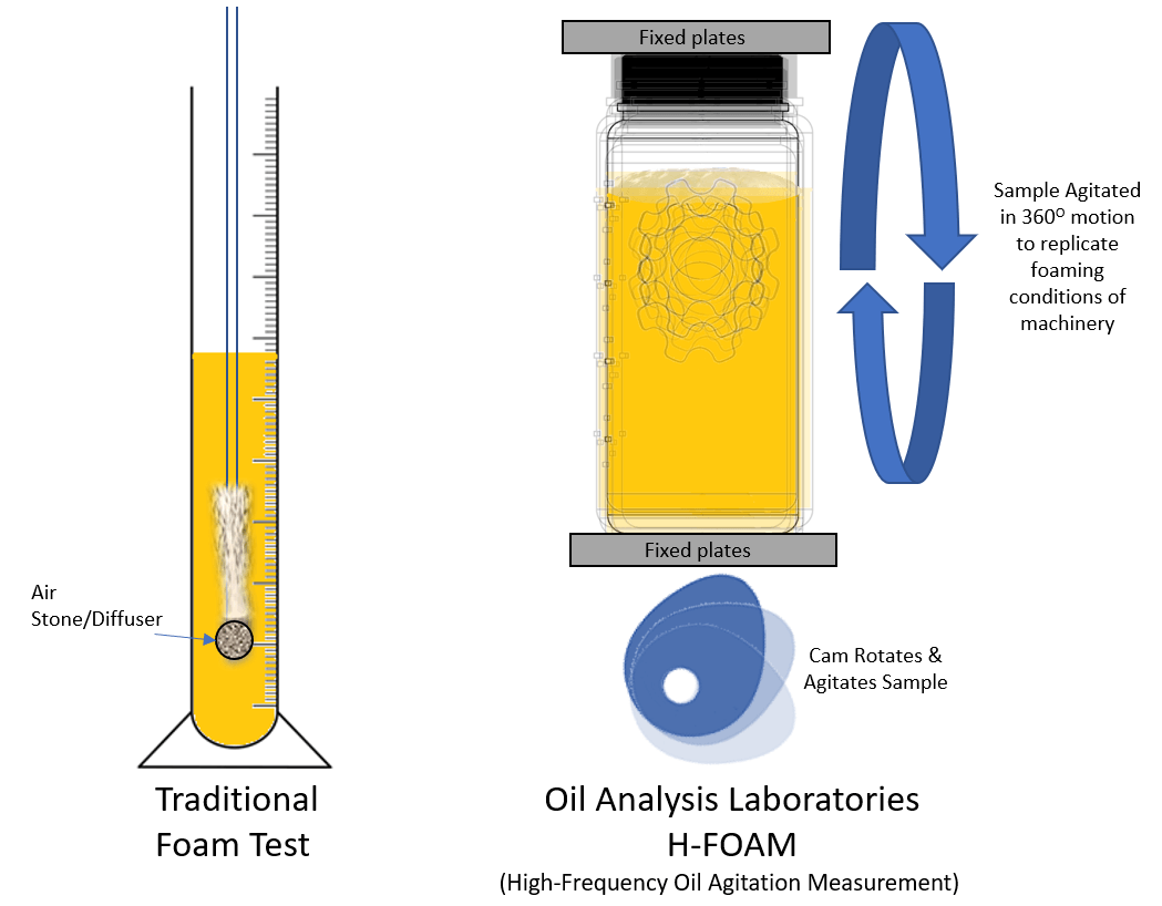 H FOAM Detecting Lubricant Foaming. What it means and is there a better way to test?
