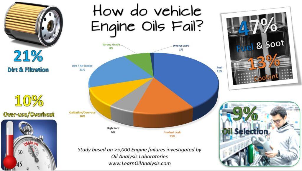 howEngineOilsFail 1024x581 How does your engine oil fail?