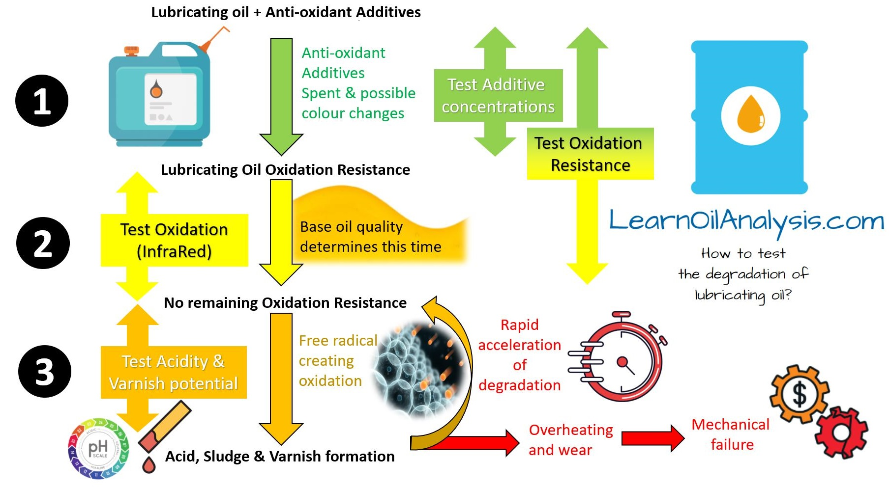 lubricating oil degradation and ways to test Is there a single test to say how degraded a lubricating oil is?